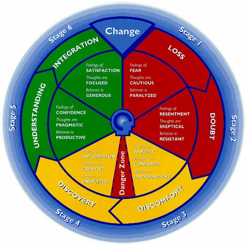 change cycle